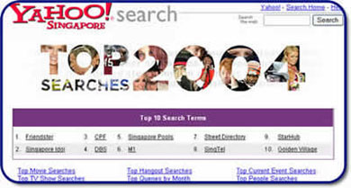 Singapore Ranking