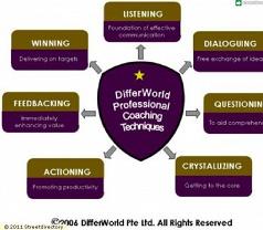 Differworld Pte Ltd Photos