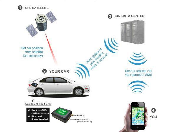 How Silent Car Alarm Works